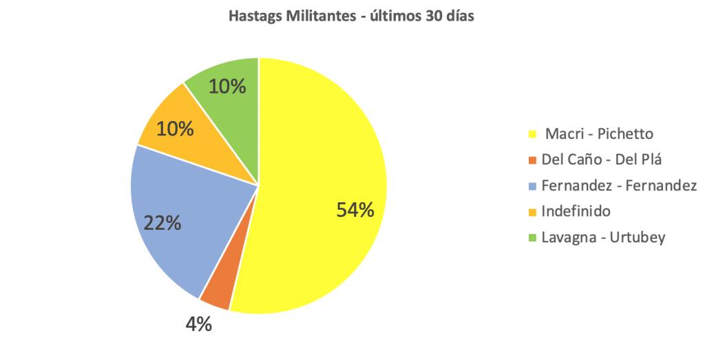 La contienda de los hashtags de las alianzas electorales 2019