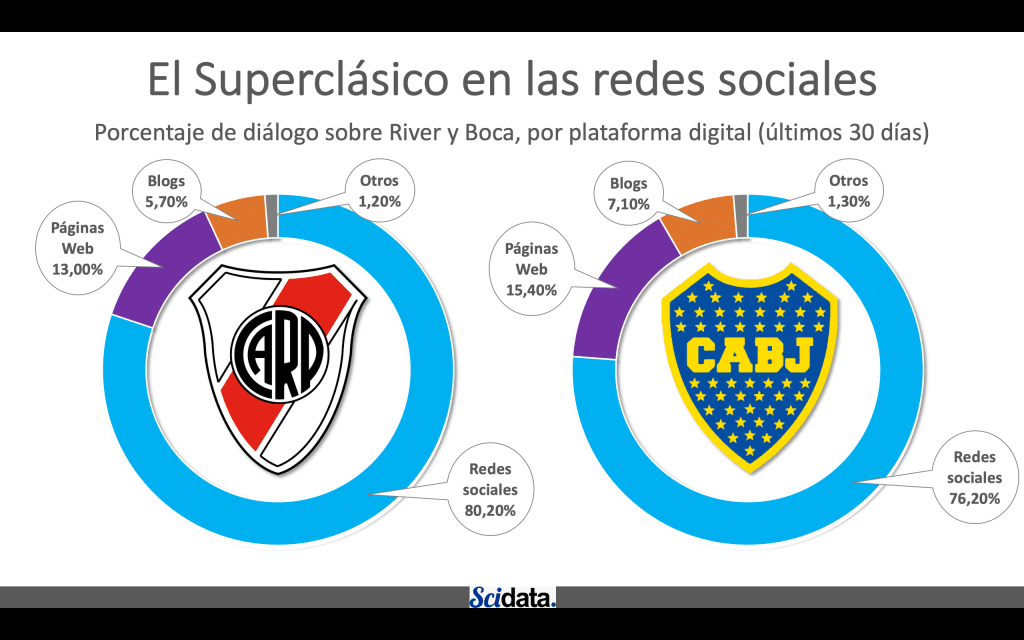 "River tiene un ""mayor aguante digital"" con un mayor % de engagement"
