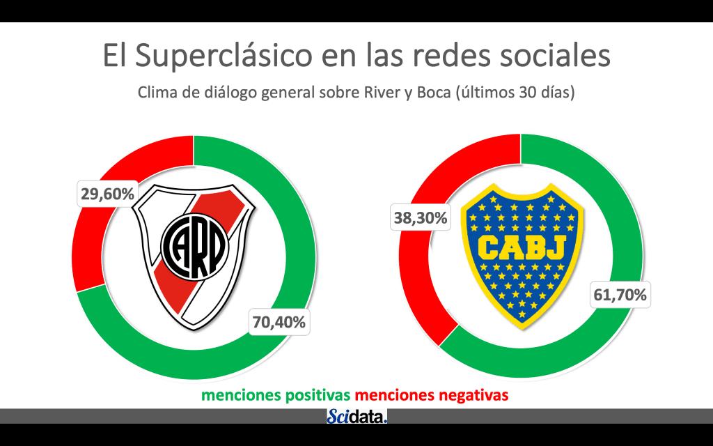 El Superclásico también se juega en las #RedesSociales