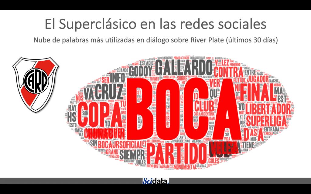 Nube de palabras más utilizadas en diálogo sobre River Plate (últimos 30 días)
