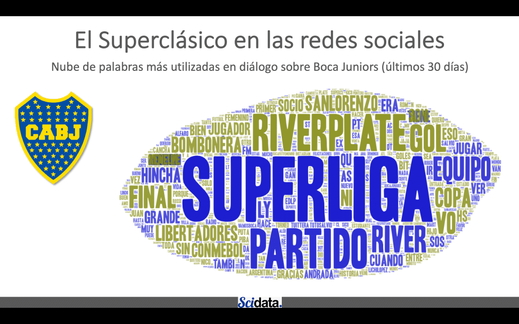 Nube de palabras más utilizadas en diálogo sobre Boca Juniors (últimos 30 días)