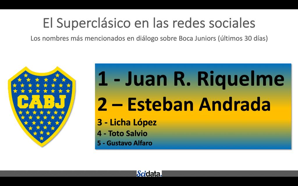 Los nombres más mencionados en diálogo sobre Boca Juniors (últimos 30 días)