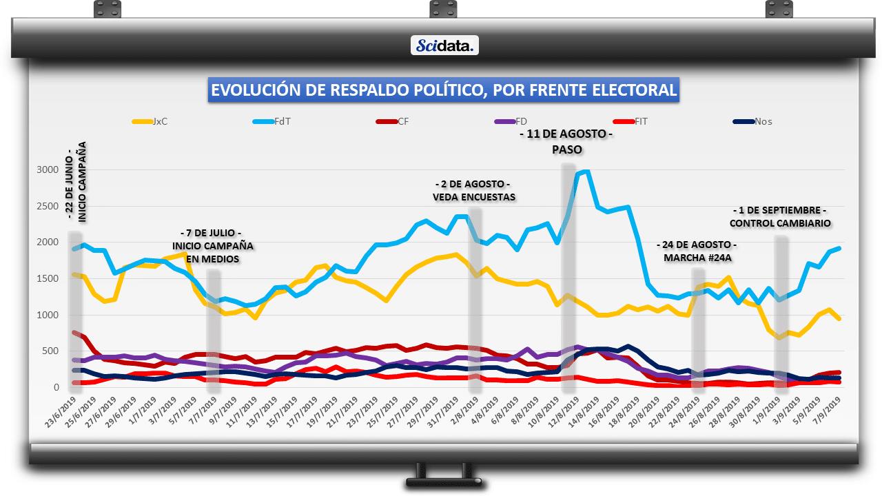 Respaldo político por frente electoral