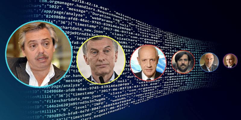 En las redes, Alberto Fernández gana las presidenciales con menos margen que en las PASO