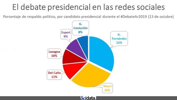 El debate presidencial en redes sociales | Social News