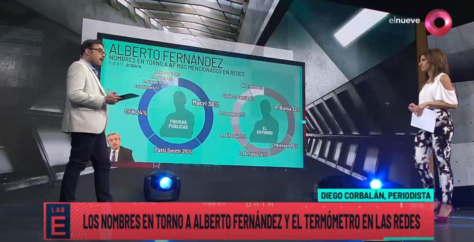 Las redes sociales delinean al entorno del futuro presidente Alberto Fernández
