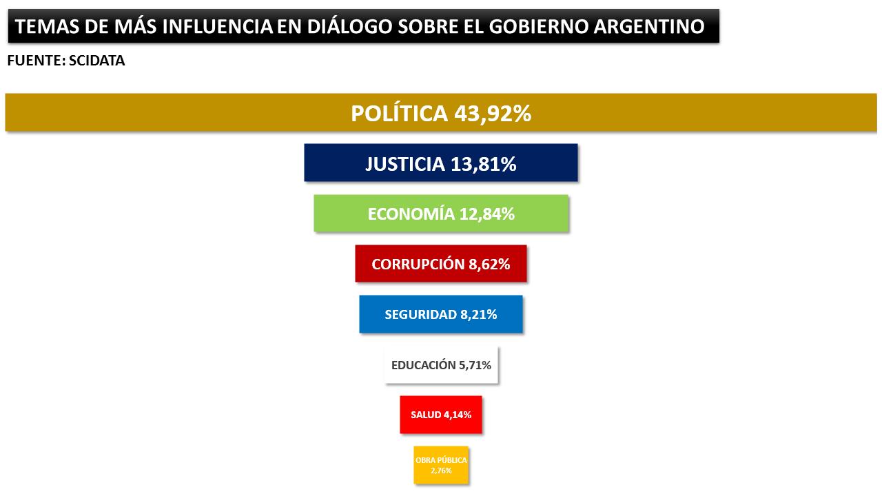 América Latina redes sociales
