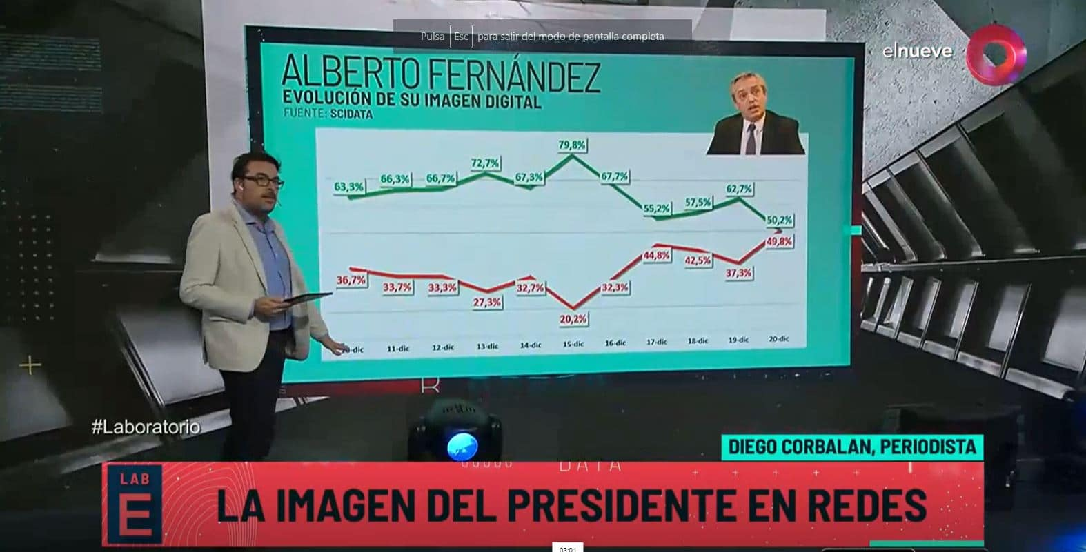En las redes, la emergencia económica impactó en la imagen digital de Alberto Fernández