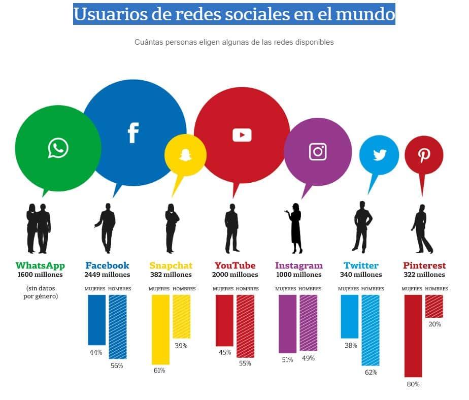 Usuarios de redes sociales en el mundo (La Nación)