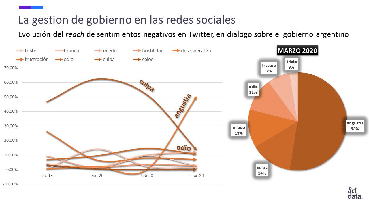 Por el coronavirus, la angustia domina el diálogo de las redes sociales