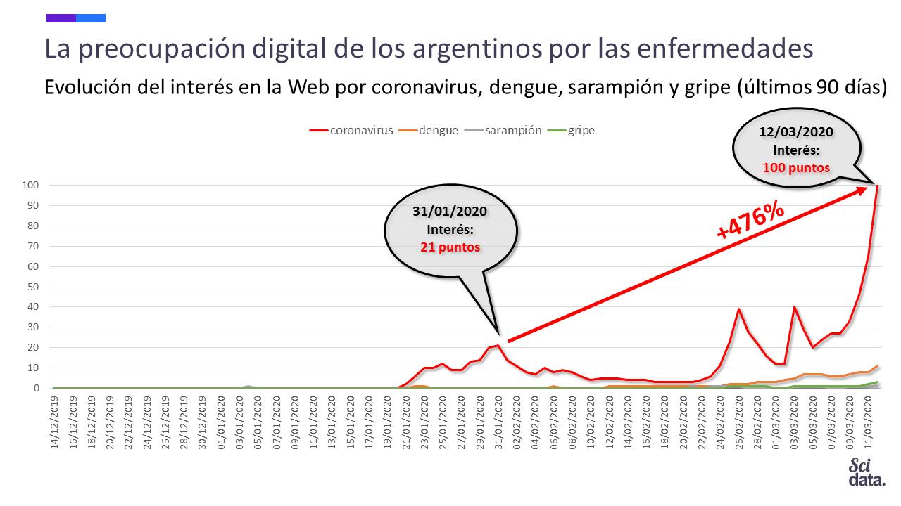 Argentina: Las búsquedas en la Web por coronavirus y dengue siguen rompiendo records