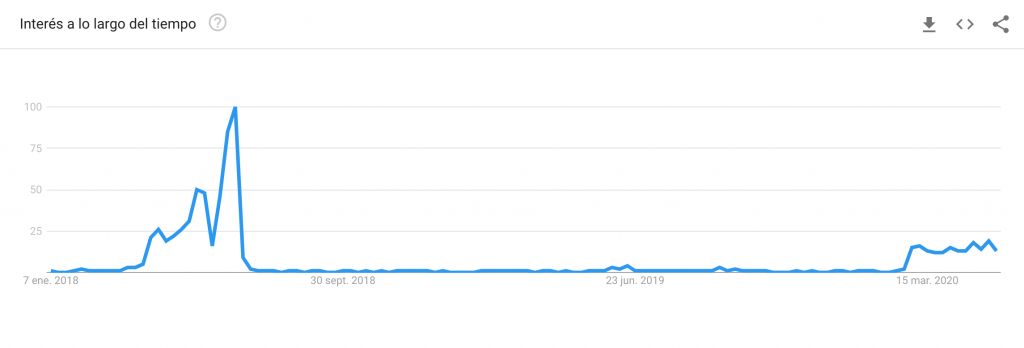 Primera temporada de Bake Off Argentina comparada con la actual en intención de búsqueda en Google