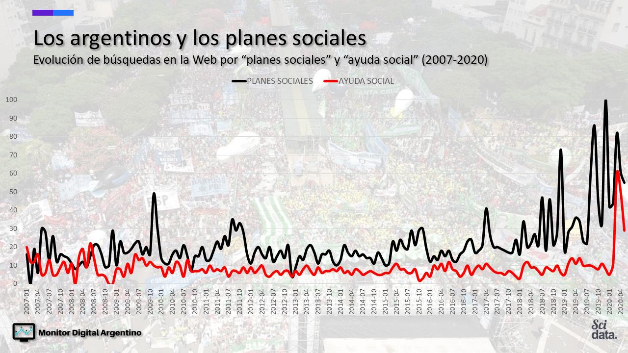 """Evolución de búsquedas en la Web por """"planes sociales"""" y """"ayuda social (2007-2020)"""