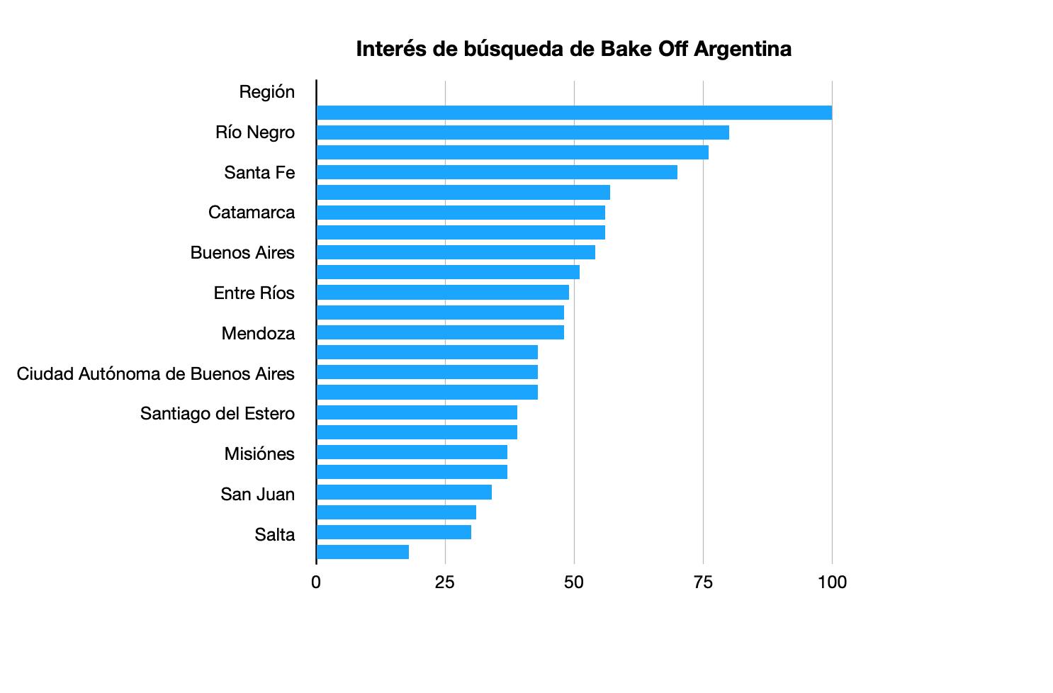 interés de búqueda en Google de Balke Off Argentina