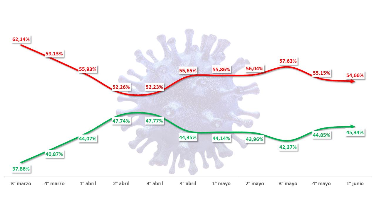 Coronavirus en la Argentina: Una «calma digital» más que auspiciosa