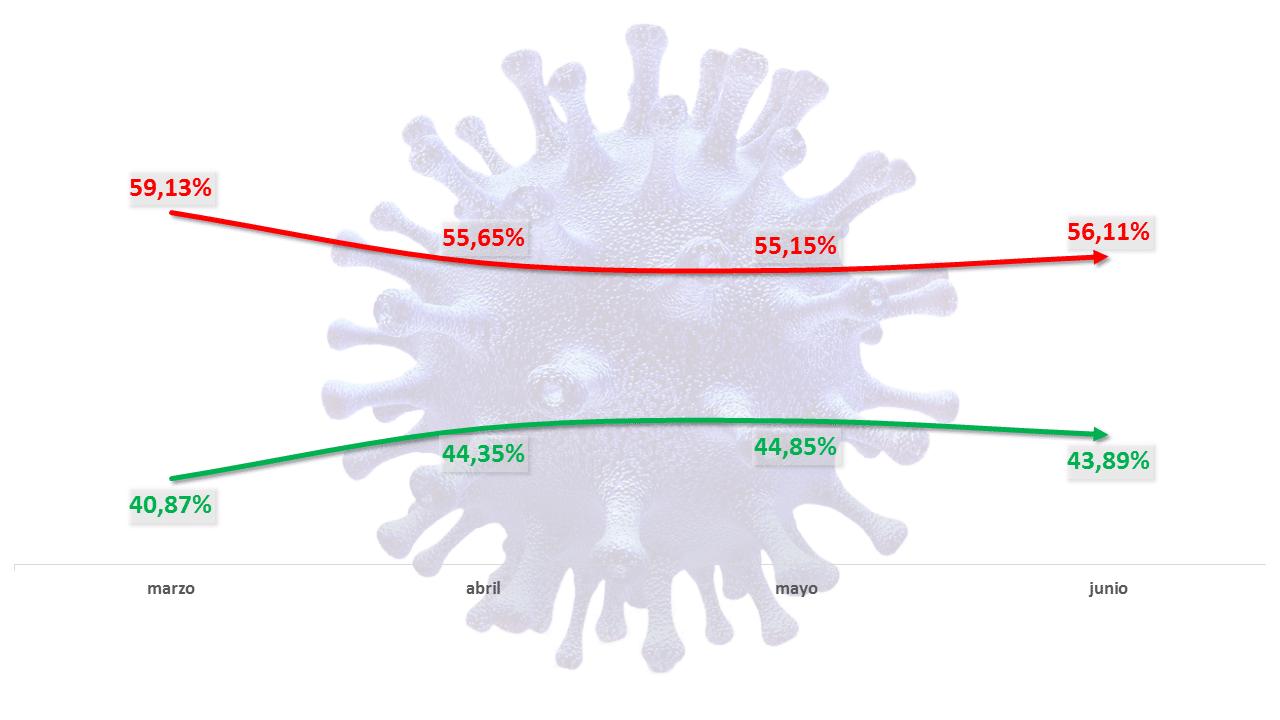 Coronavirus en las redes: El miedo vuelve a aparecer