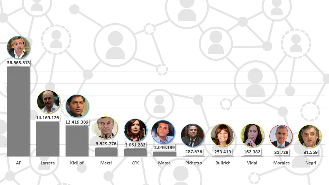Para las redes, Alberto Fernández recupera liderazgo, con peor imagen