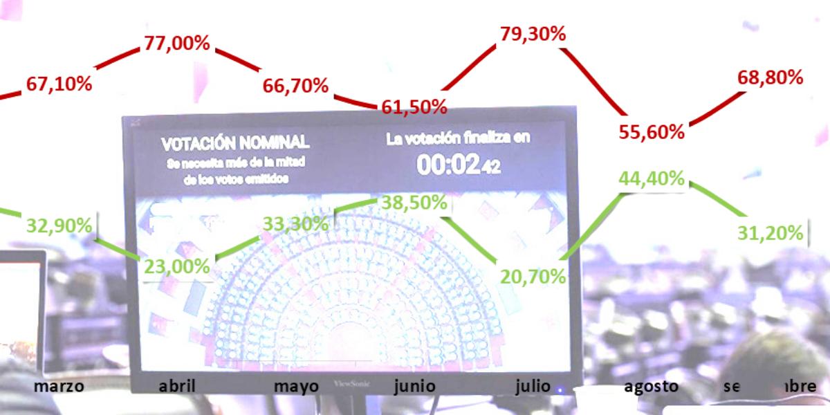 El escándalo del diputado revivió el interés de las redes por el Congreso (y por Massa)