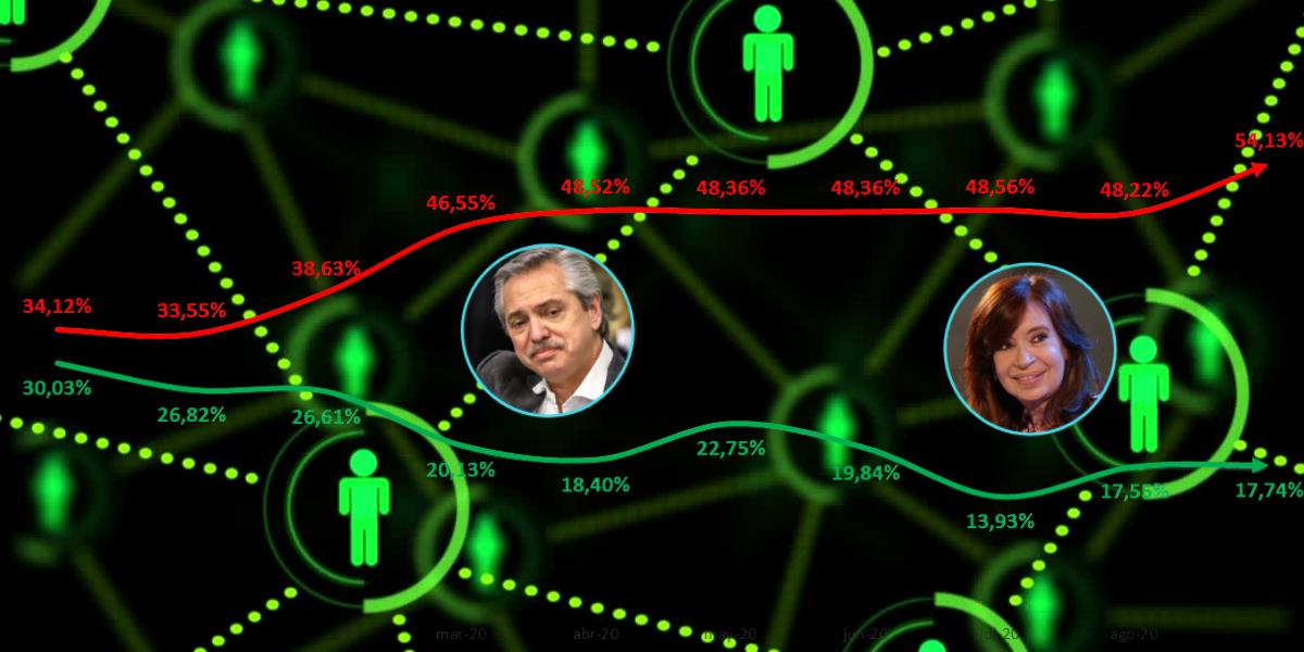 El gobierno de los Fernández, en su peor momento en las redes sociales