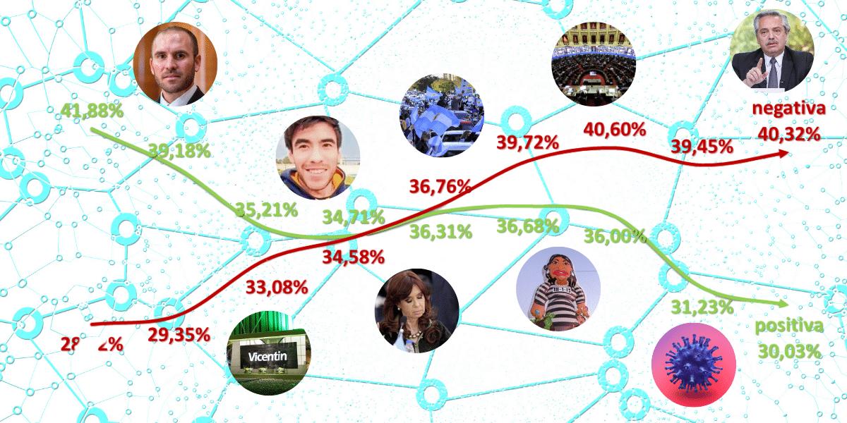 La post pandemia ya le pasa factura a Alberto Fernández en las redes sociales