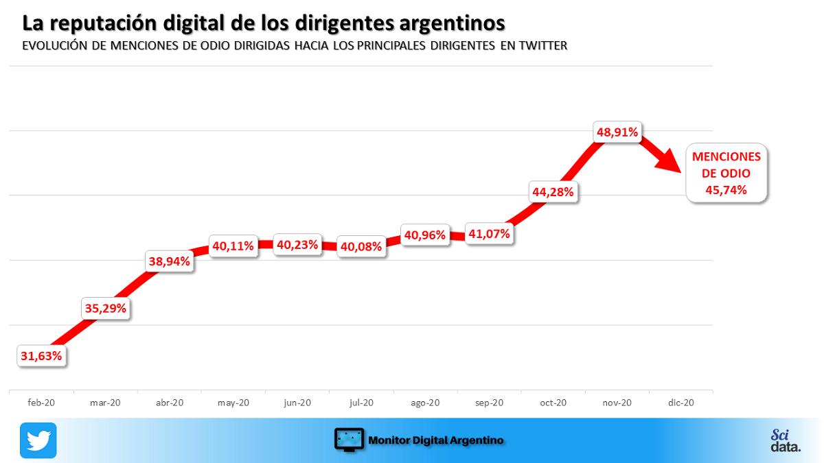 Recién en diciembre bajaron las menciones de odio a la dirigencia argentina