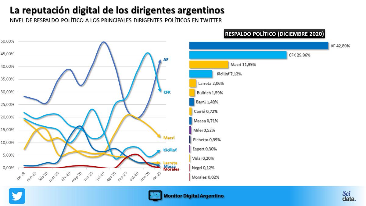 En medio de un clima social parcialmente mejorado sobre finales de 2020, el presidente Alberto Fernández logró cosechar parte de este alivio