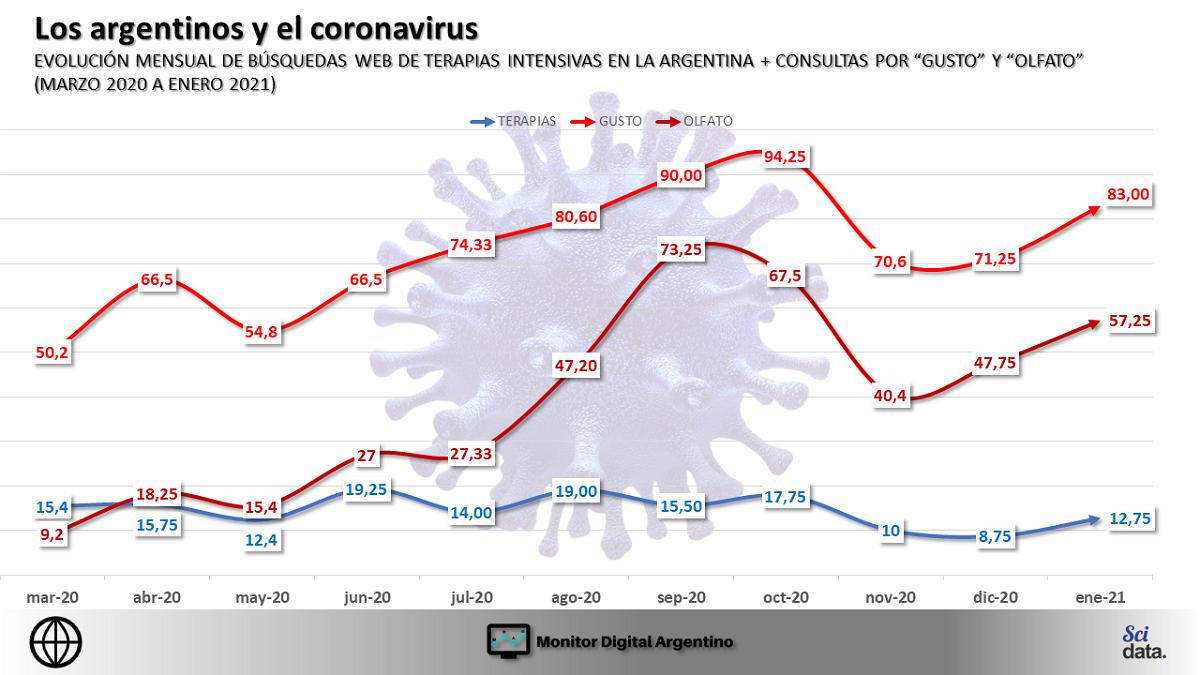 Las curvas de búsquedas online por «olfato», «gusto» y «terapias» muestran que el coronavirus está lejos de replegarse