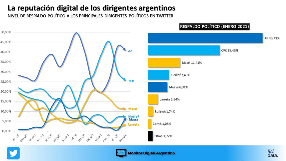 Por segundo mes consecutivo,  Fernández conserva el liderazgo en apoyos en Twitter