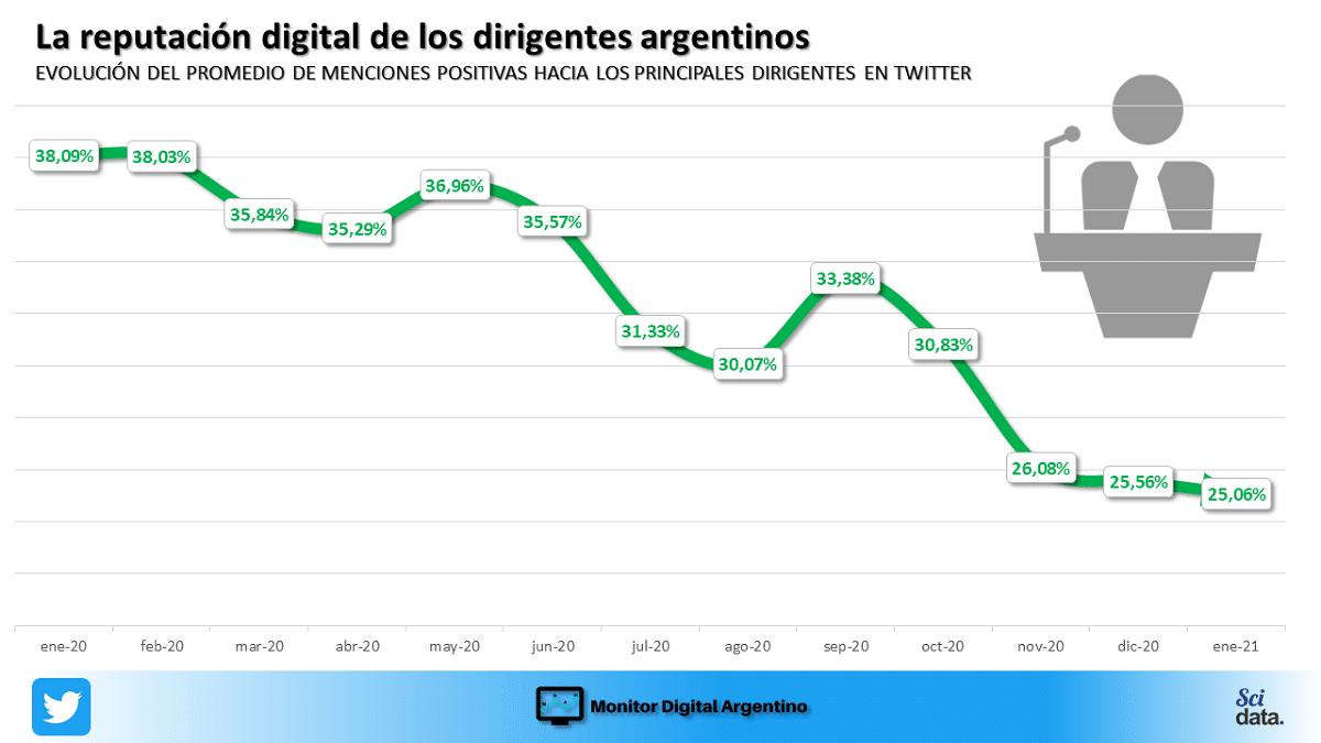 El clima de la charla digital sobre los principales dirigentes argentinos sigue por tercer mes consecutivo en los valores mas bajos desde 2019