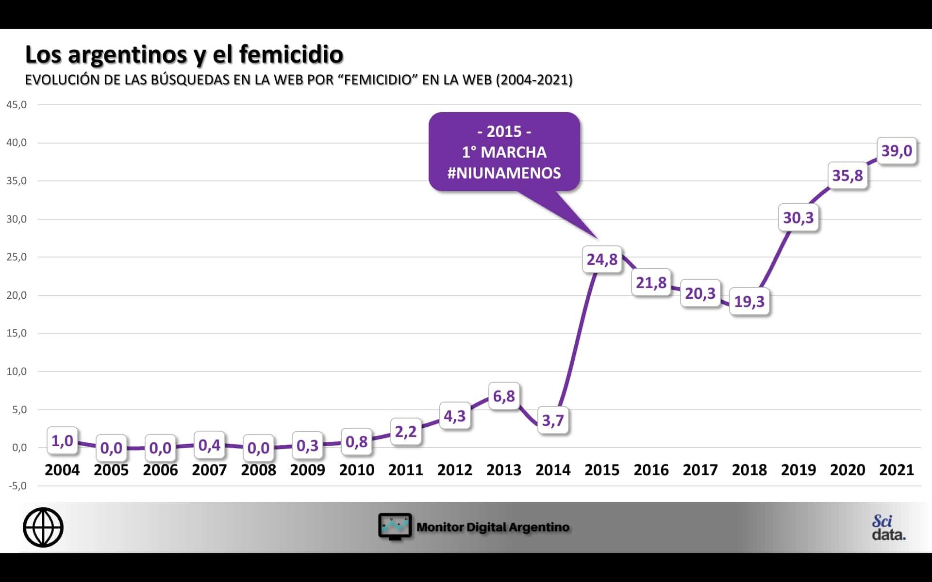 A partir de 2015, las consultas online por «femicidios» se dispararon en la Argentina