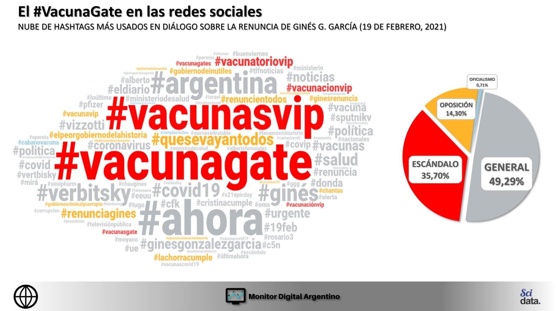 #VacunaGate: El nivel de menciones contra el gobierno y las críticas de la oposición dominaron la charla