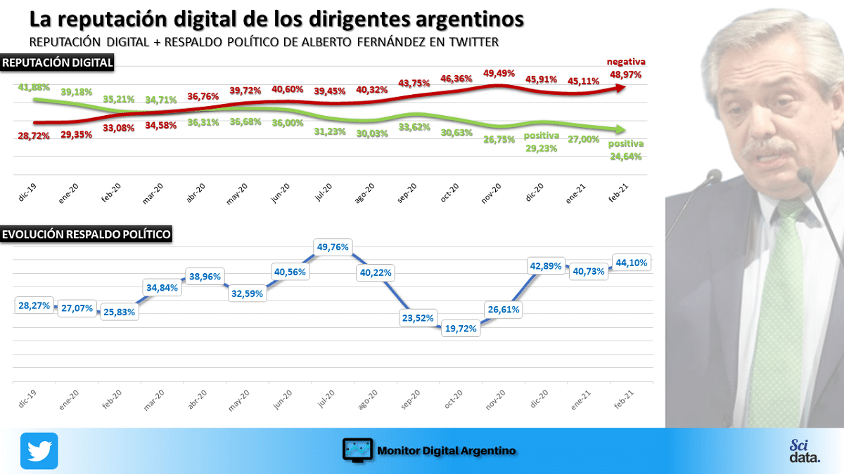 Alberto Fernández sigue perdiendo reputación digital, una constante desde que asumió en 2019